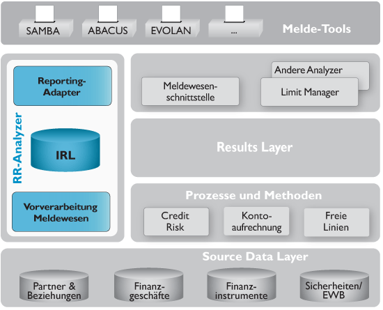 Der RRA im SAP Bank Analyzer