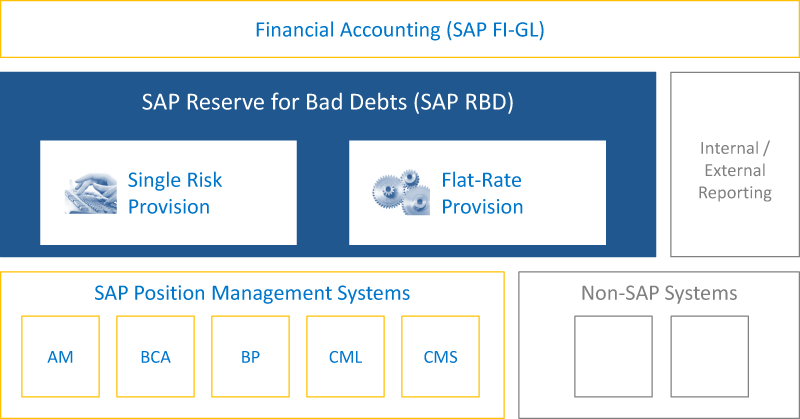 SAP RBD integrates seamlessly into your SAP Banking landscape.