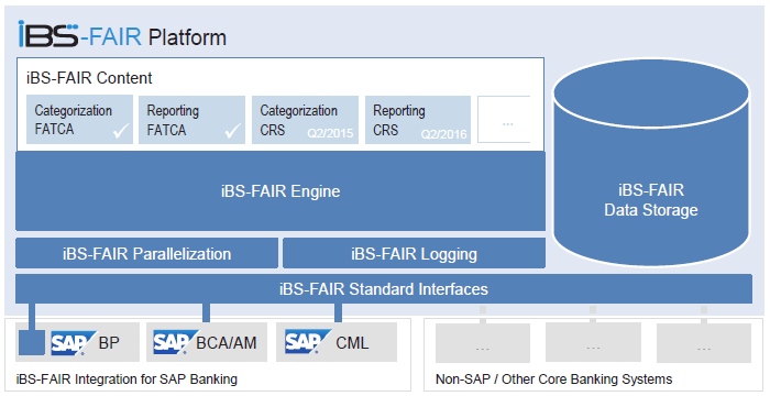 ibs-fair architecture